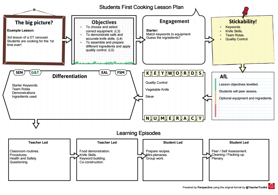 An Example 5 Minute Lesson Plan